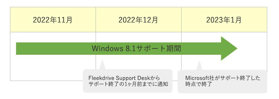 Internet Explorer 11のWindows8.1のサポート期限