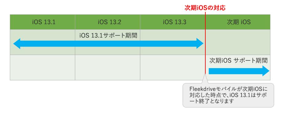 Fleekdrive モバイル iOS対応の場合