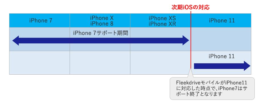 Fleekdrive モバイル iPhone対応の場合